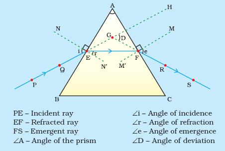 Draw A Path Of Light Ray Passing Through A Prism
