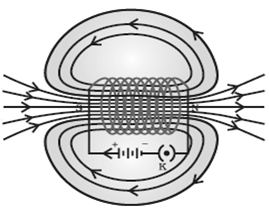 The strength of magnetic field inside a long current